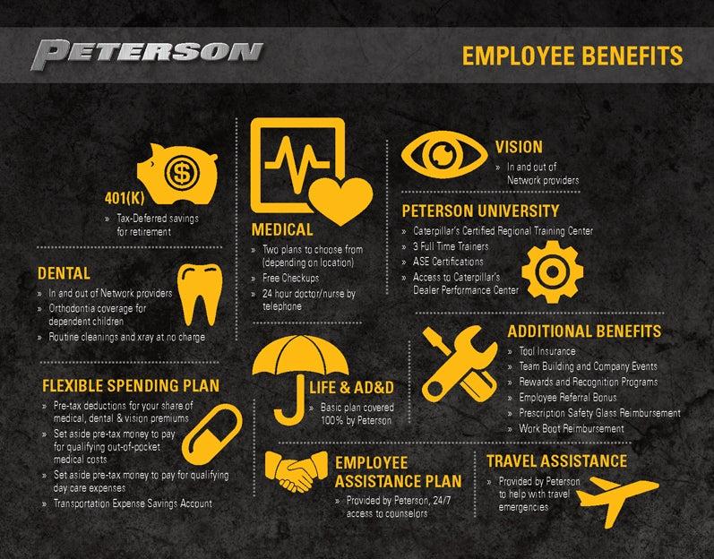 Dental Insurance Companies >> Benefits | Peterson Holding